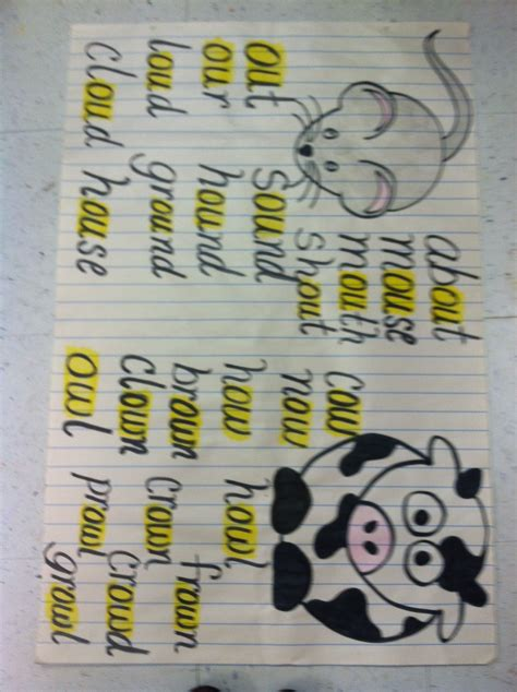 -ow & -ou word study anchor chart   Reading strategies