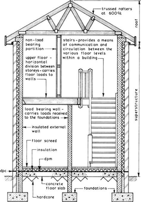 Part 6: Internal Construction and Finishes | Engineering360