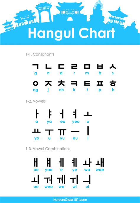The Case for Hangul as the World's Easiest Writing System