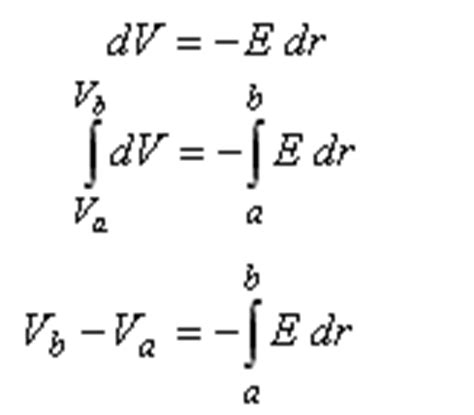 PhysicsLAB: Electric Field Strength vs Electric Potential